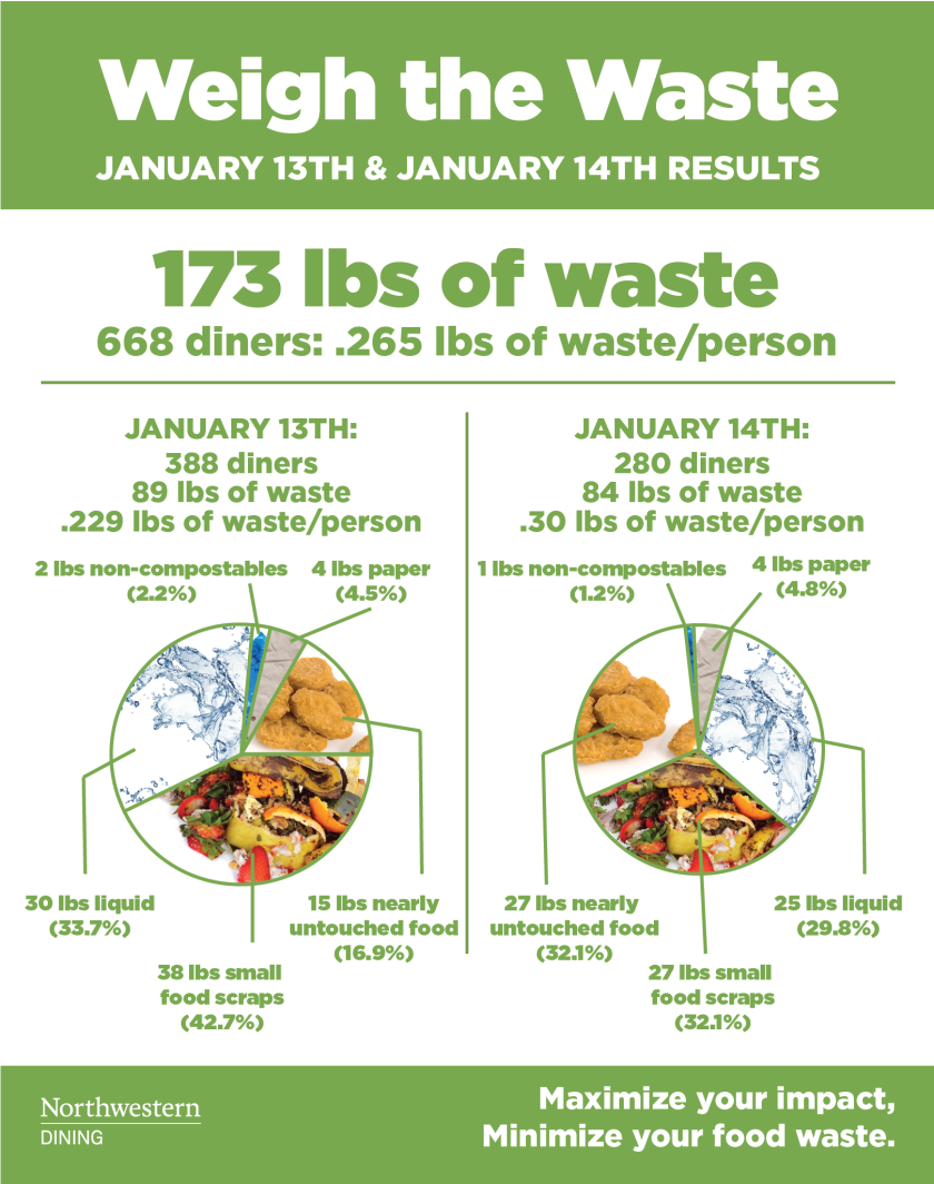 weight_the_waste_result_comparison_poster_january-01.png